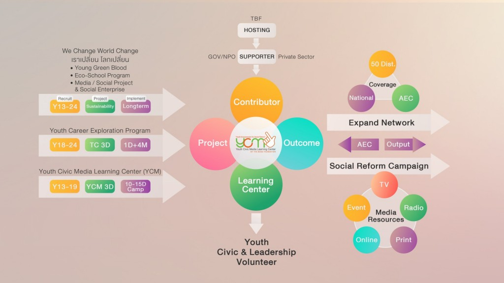 ycm-structure-final
